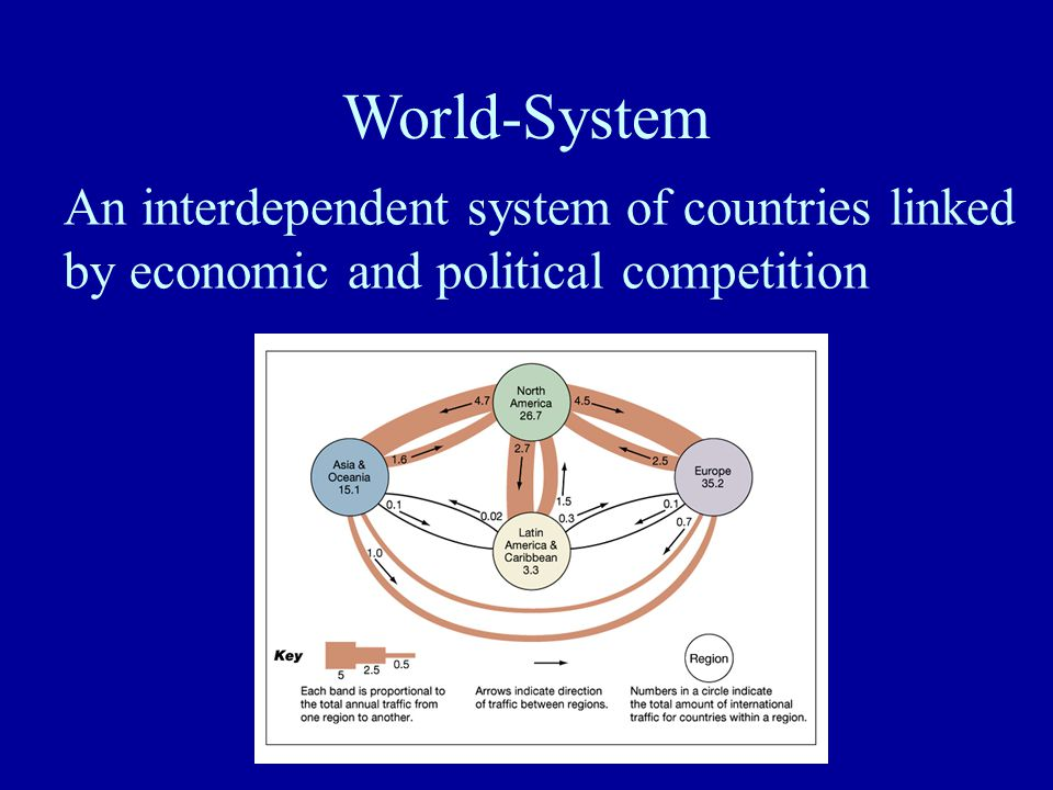 World-System An interdependent system of countries linked by economic and political competition