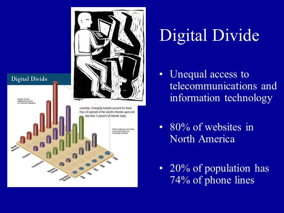 Digital Divide Unequal access to telecommunications and information technology. 80% of websites in North America.