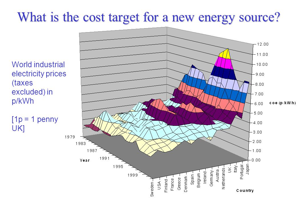 What is the cost target for a new energy source