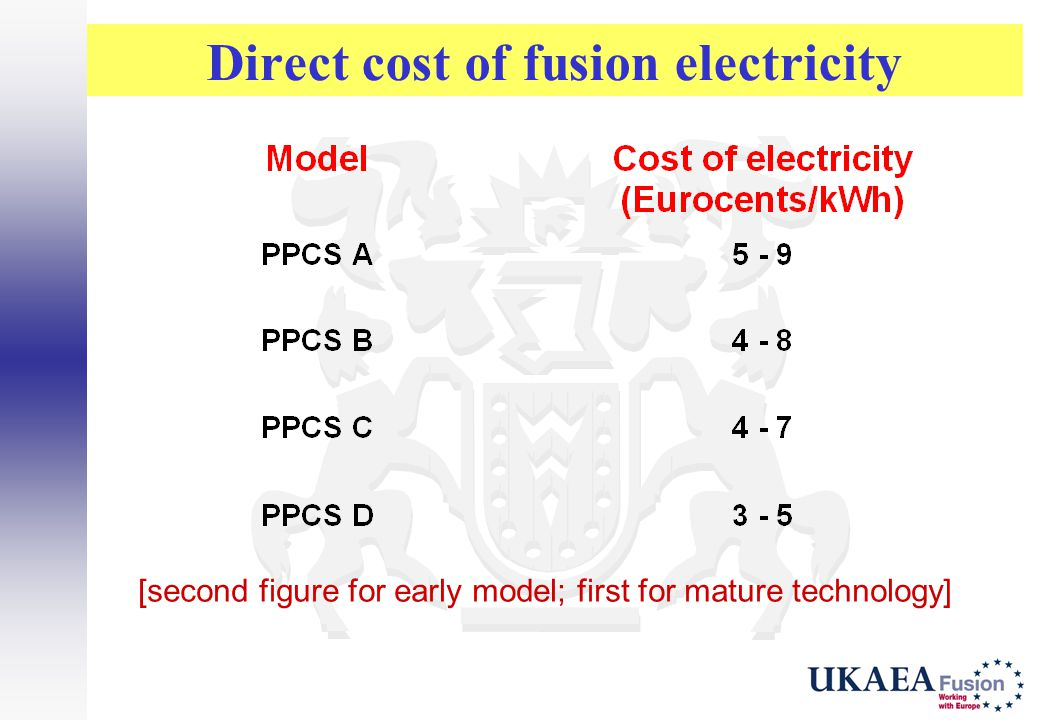 Direct cost of fusion electricity