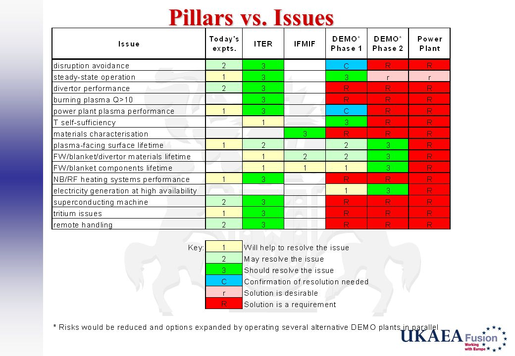 Pillars vs. Issues
