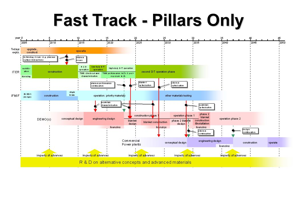 Fast Track - Pillars Only
