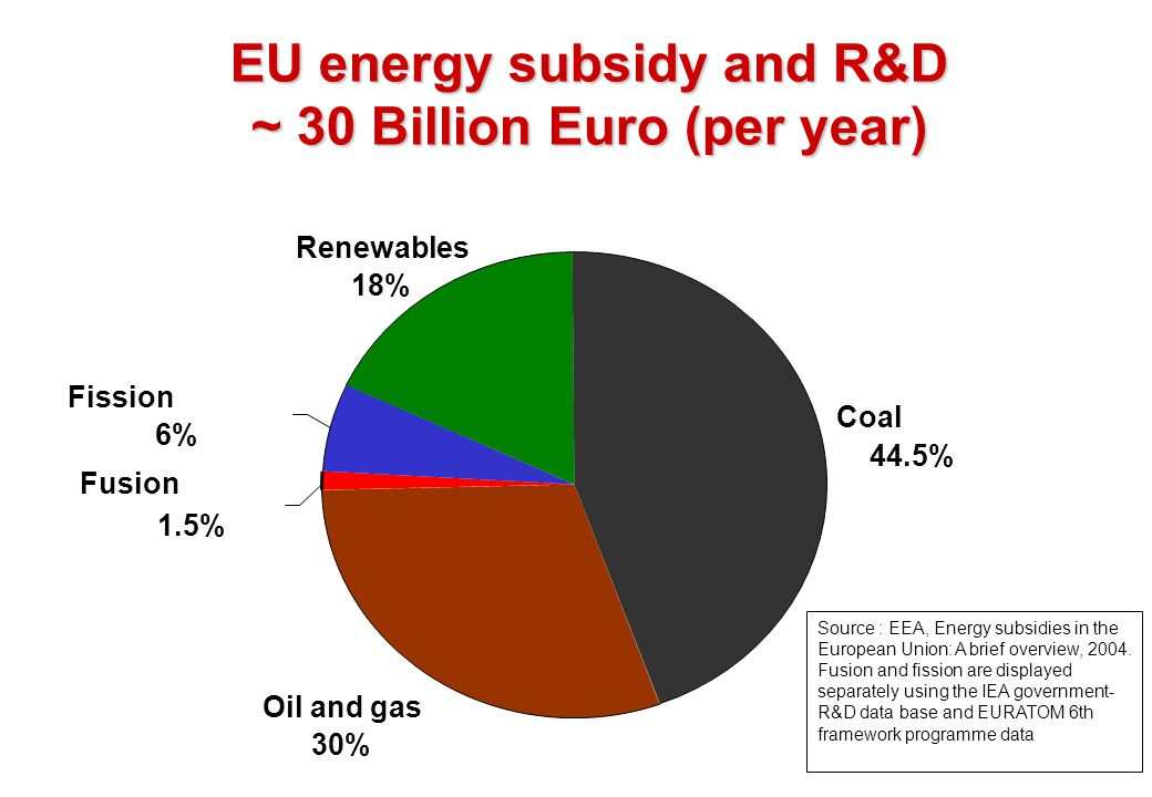 EU energy subsidy and R&D ~ 30 Billion Euro (per year)