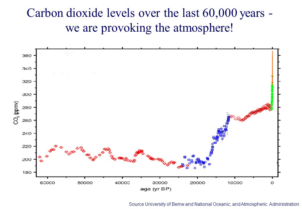 Carbon dioxide levels over the last 60,000 years - we are provoking the atmosphere!