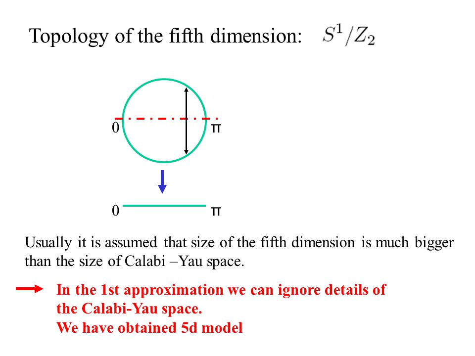 Topology of the fifth dimension: