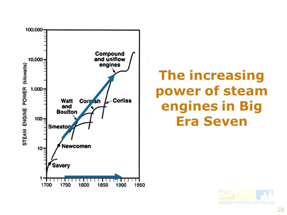 The increasing power of steam engines in Big Era Seven