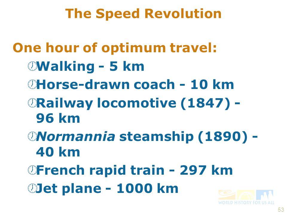 One hour of optimum travel: Walking - 5 km Horse-drawn coach - 10 km