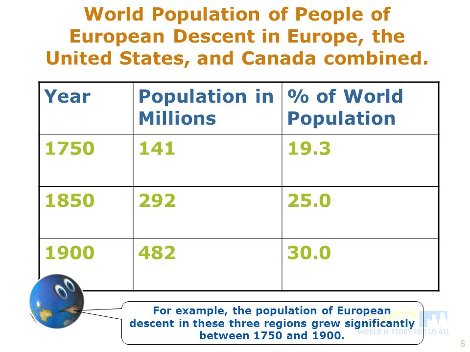 Population in Millions % of World Population 1750 141 19.3 1850 292