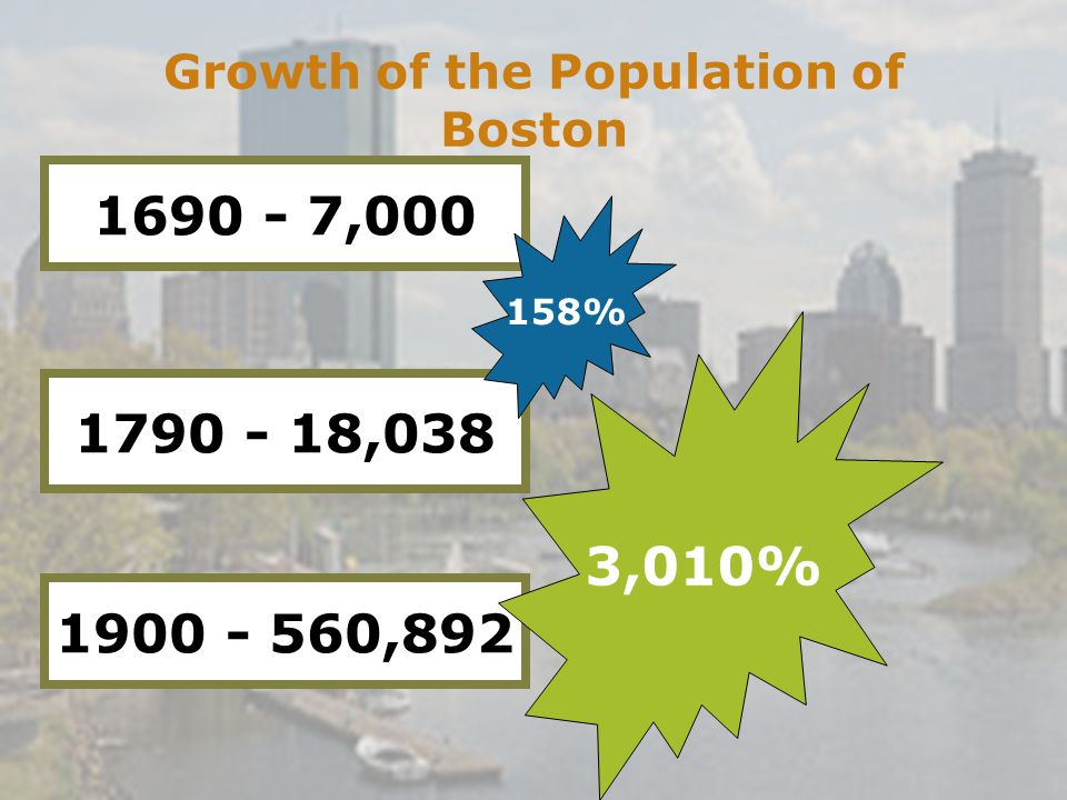 Growth of the Population of Boston