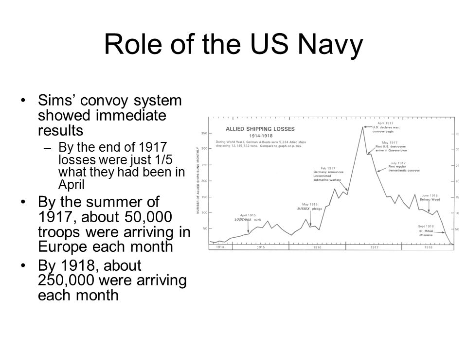 Role of the US Navy Sims' convoy system showed immediate results