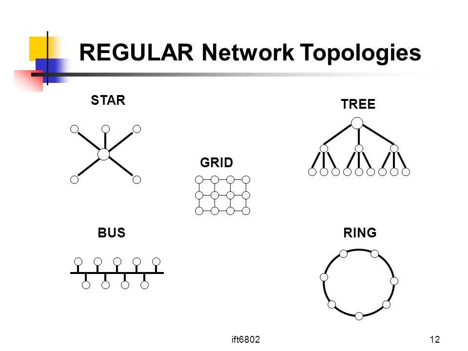 REGULAR Network Topologies