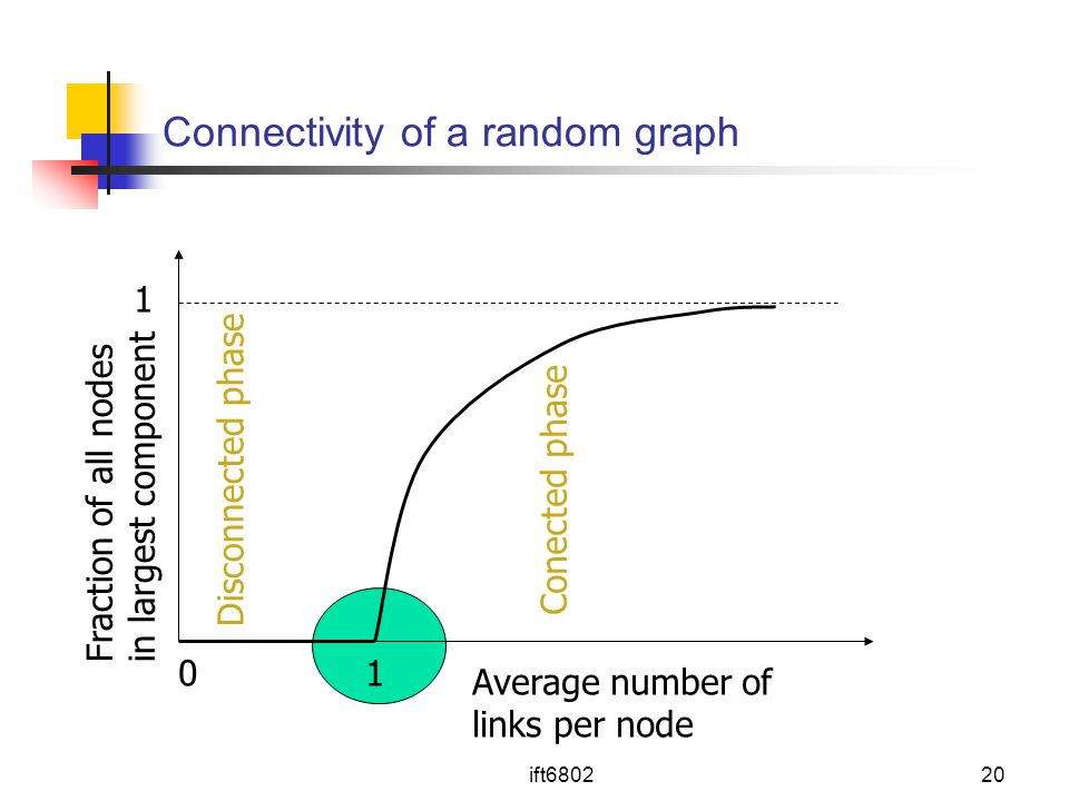 Connectivity of a random graph