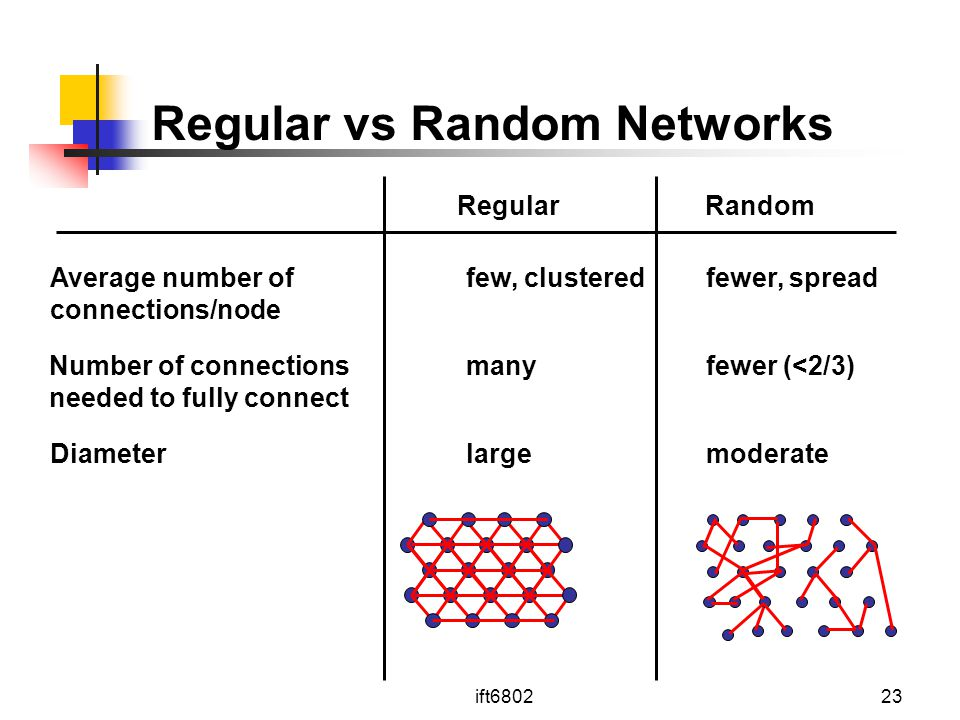 Regular vs Random Networks needed to fully connect