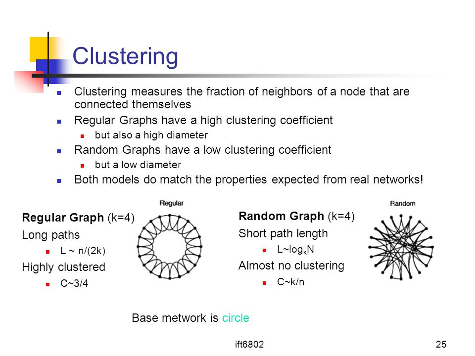 Clustering Clustering measures the fraction of neighbors of a node that are connected themselves. Regular Graphs have a high clustering coefficient.