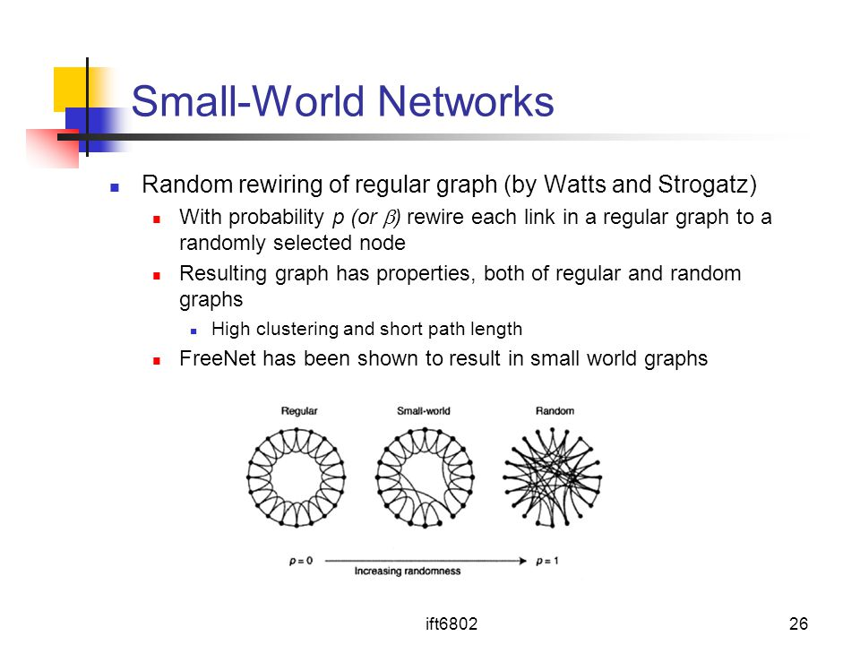 Small-World Networks Random rewiring of regular graph (by Watts and Strogatz)