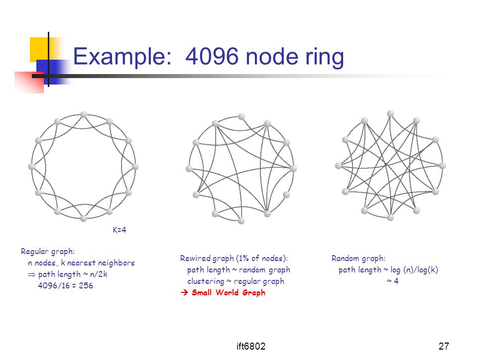 Example: 4096 node ring ift6802 K=4
