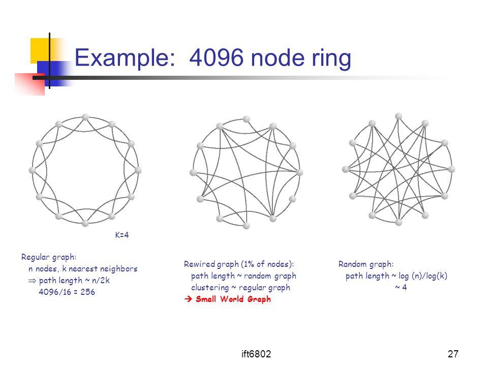 Example: 4096 node ring ift6802 K=4