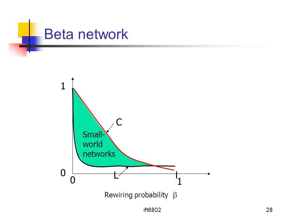 Beta network 1 C L 1 Small- world networks Rewiring probability 