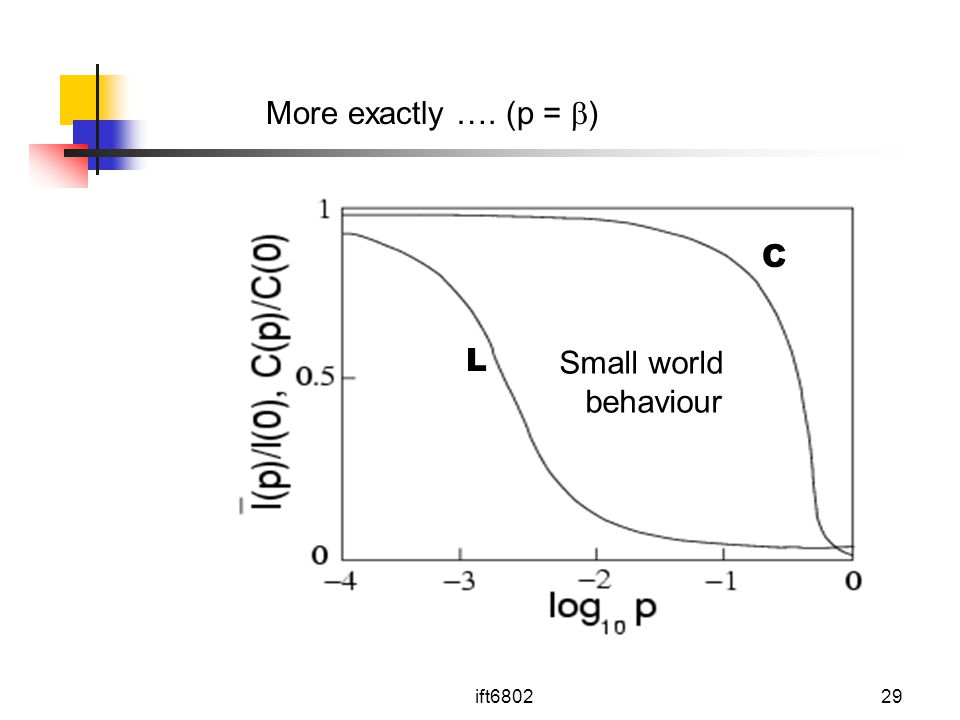 More exactly …. (p = ) C L Small world behaviour ift6802