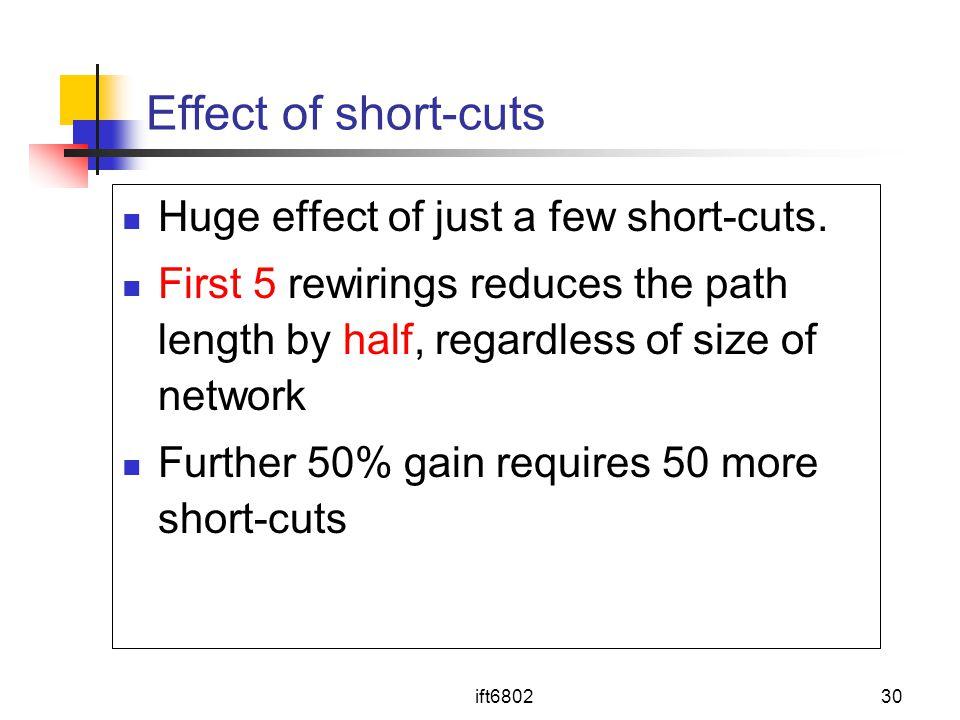 Effect of short-cuts Huge effect of just a few short-cuts.