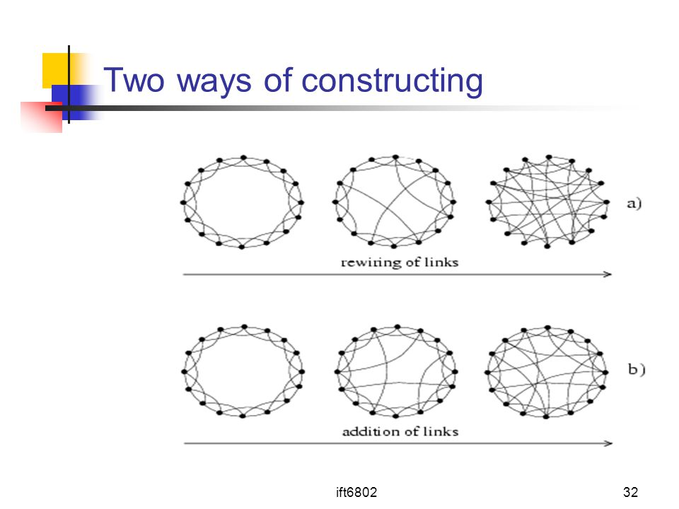 Two ways of constructing