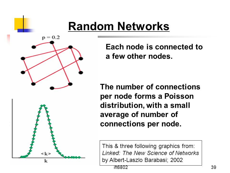 Random Networks Each node is connected to a few other nodes.