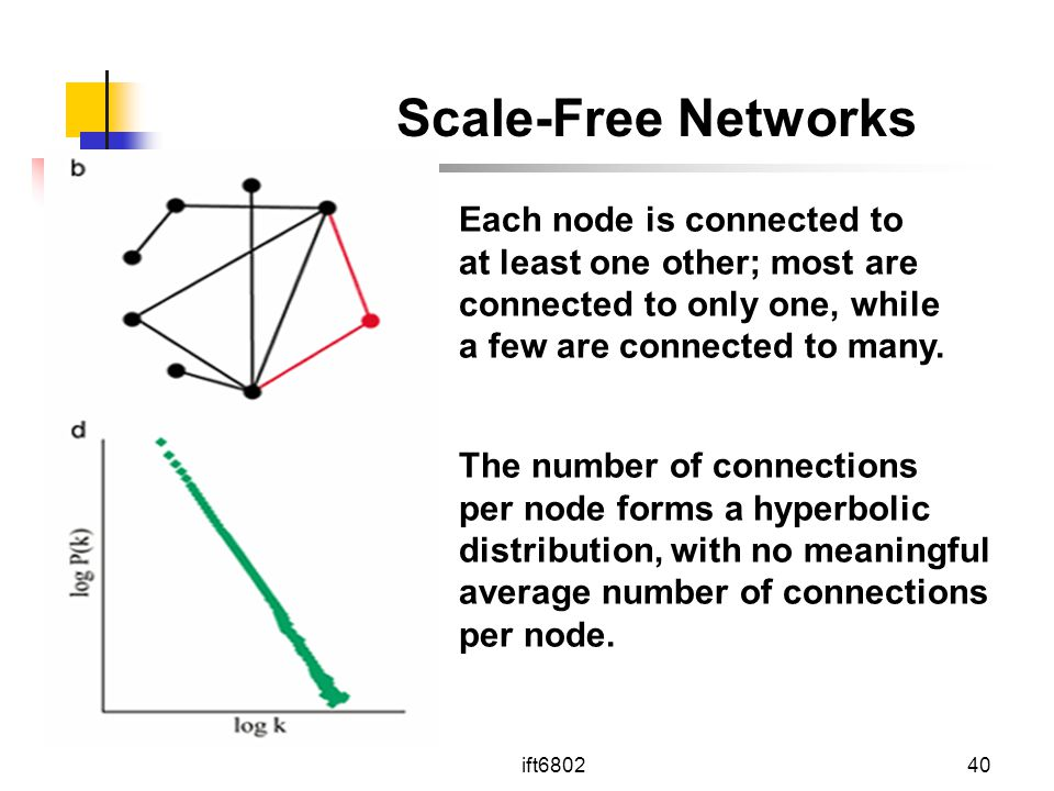 Scale-Free Networks Each node is connected to