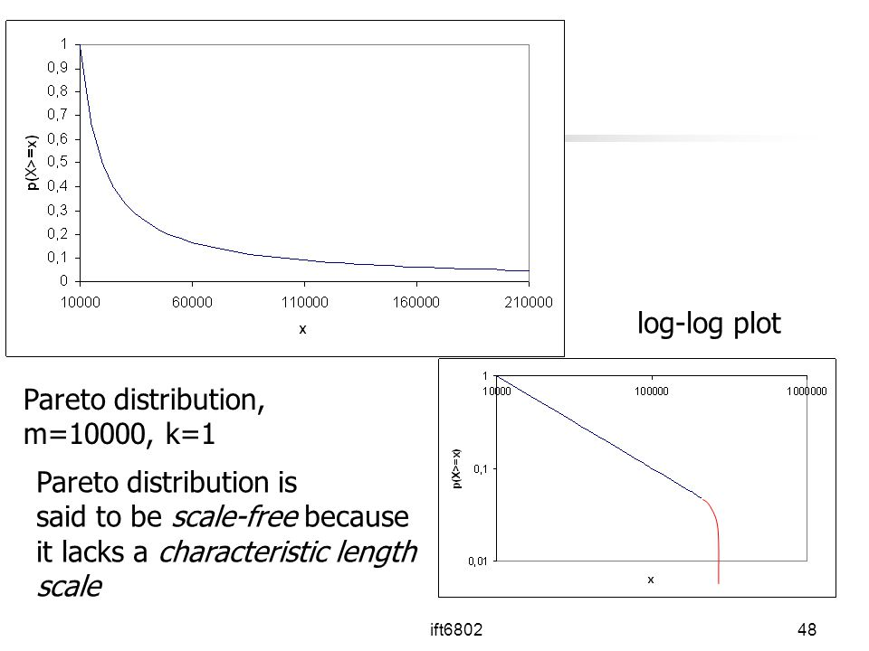 Pareto distribution is said to be scale-free because
