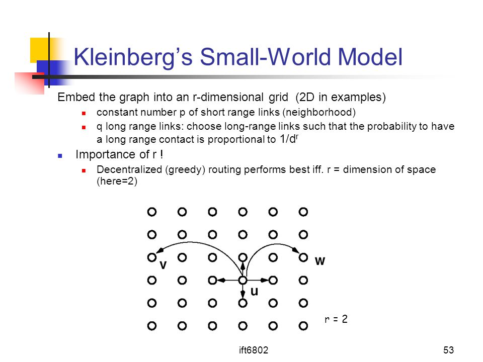 Kleinberg's Small-World Model