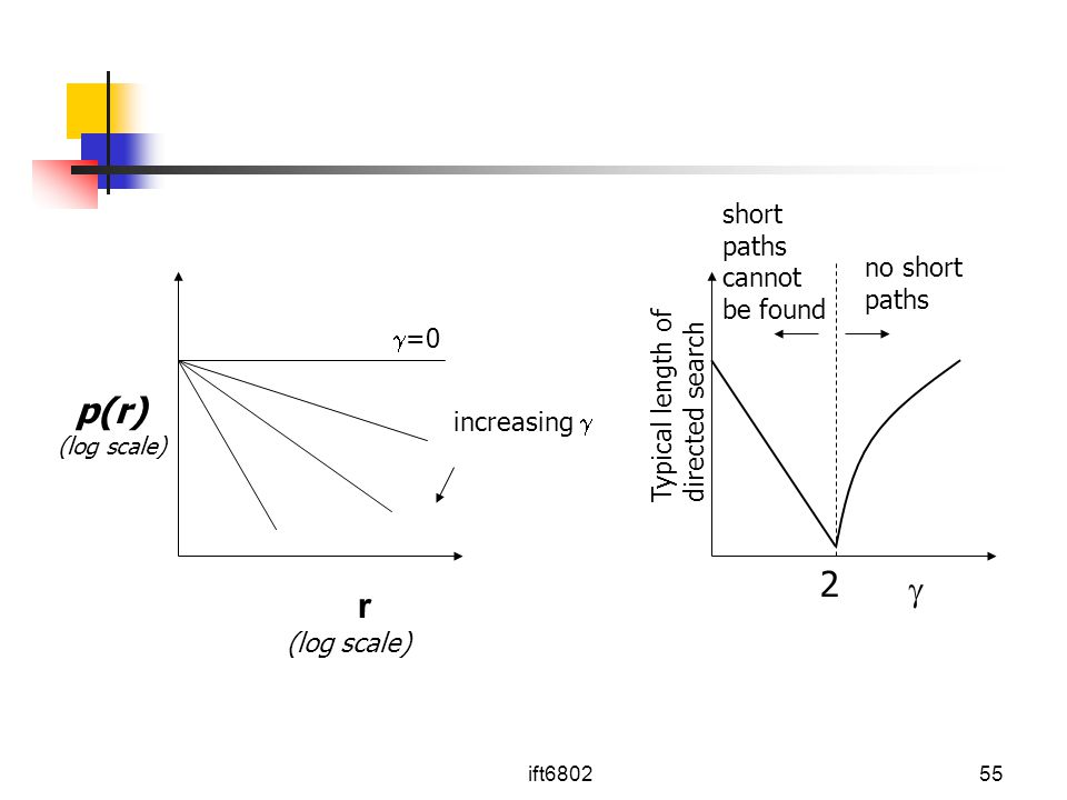 p(r) 2  r short paths cannot be found no short =0