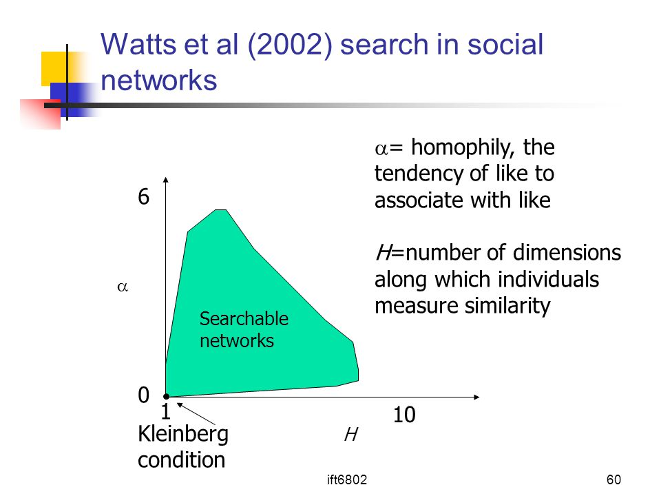 Watts et al (2002) search in social networks