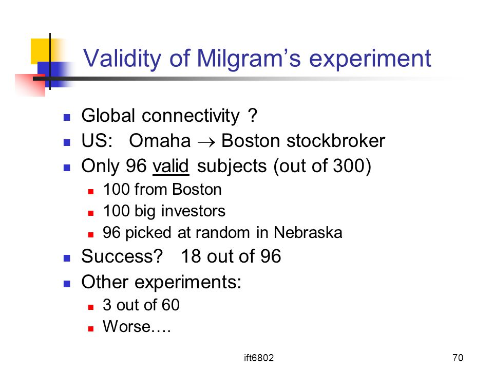 Validity of Milgram's experiment