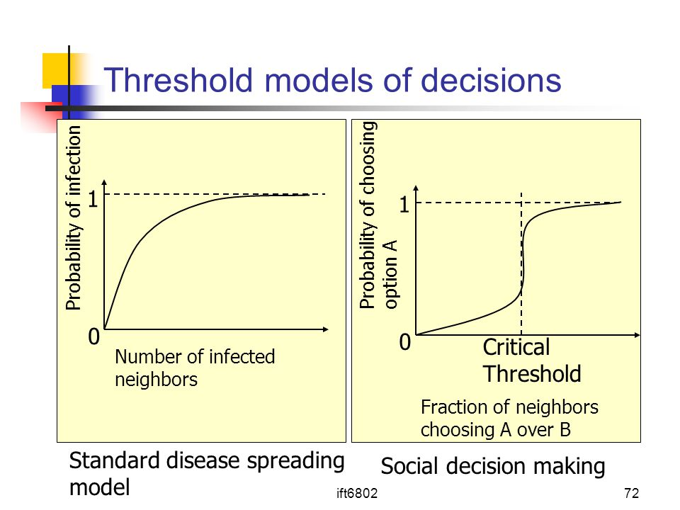 Threshold models of decisions