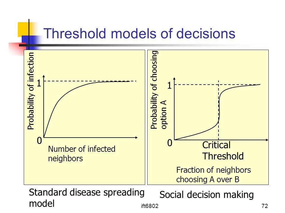 Threshold models of decisions