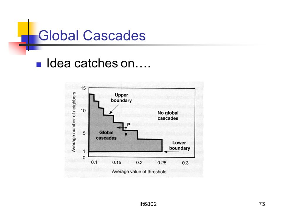 Global Cascades Idea catches on…. ift6802