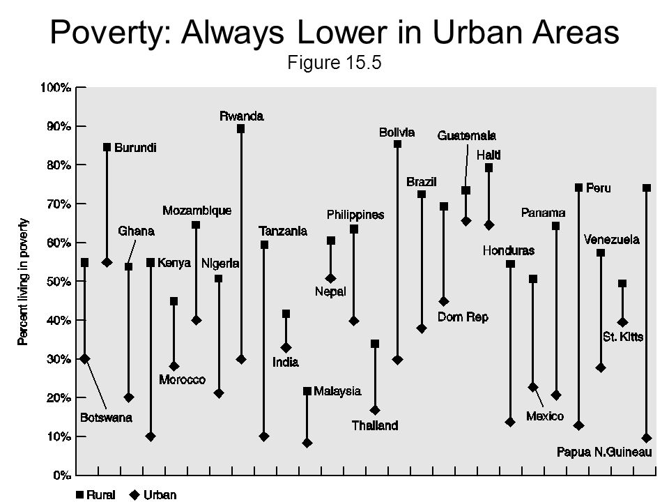 Poverty: Always Lower in Urban Areas Figure 15.5