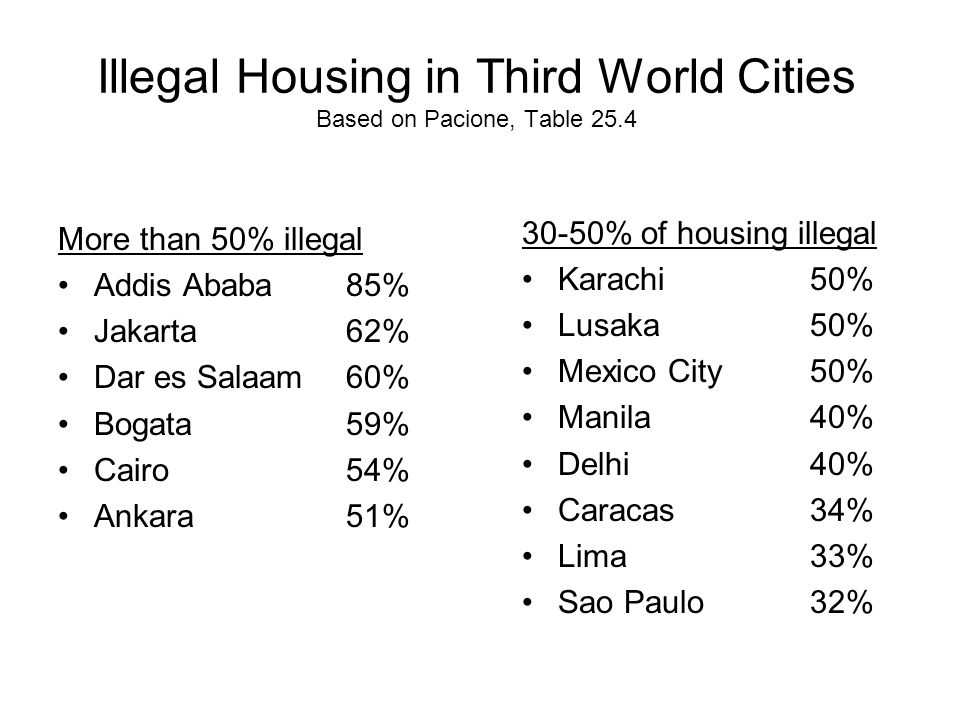 Illegal Housing in Third World Cities Based on Pacione, Table 25.4