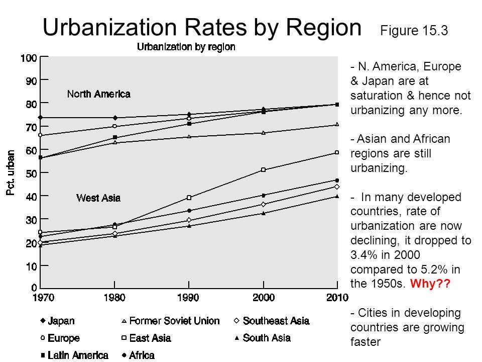 Urbanization Rates by Region Figure 15.3