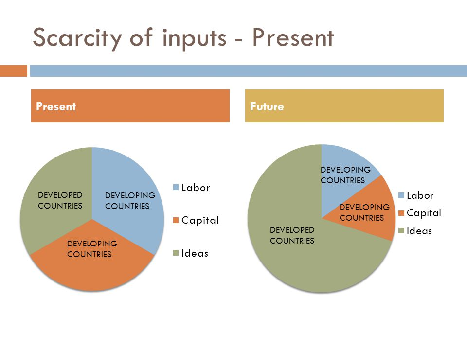 Scarcity of inputs - Present