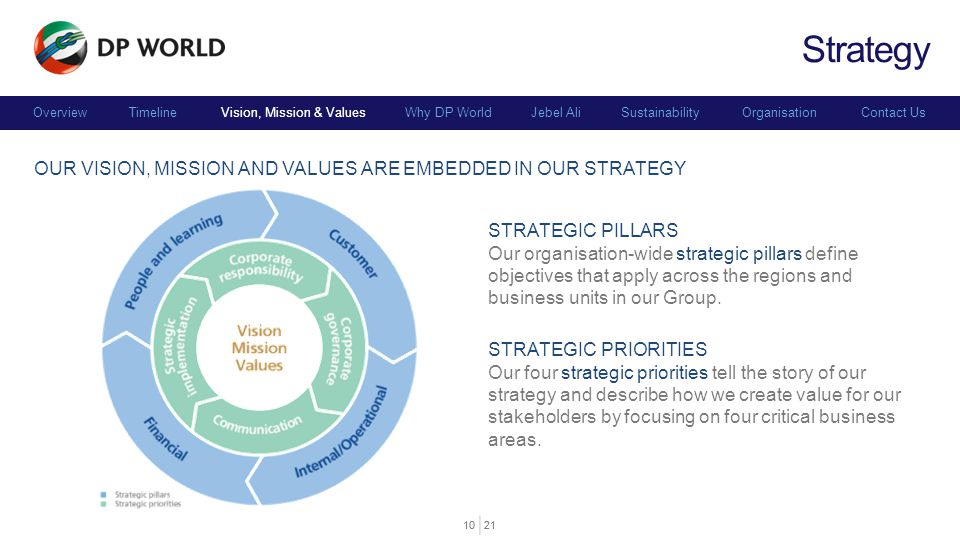 Strategy Our Vision, Mission and Values Are embedded in our strategy