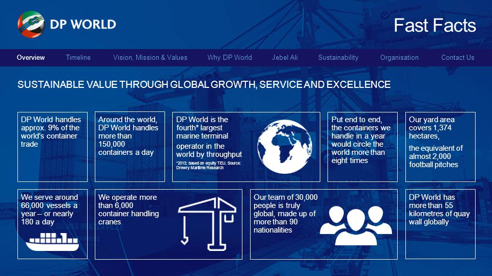 Fast Facts Overview. Sustainable value through global growth, service and excellence. DP World handles approx. 9% of the world's container trade.