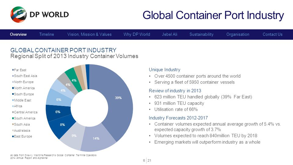 Global Container Port Industry