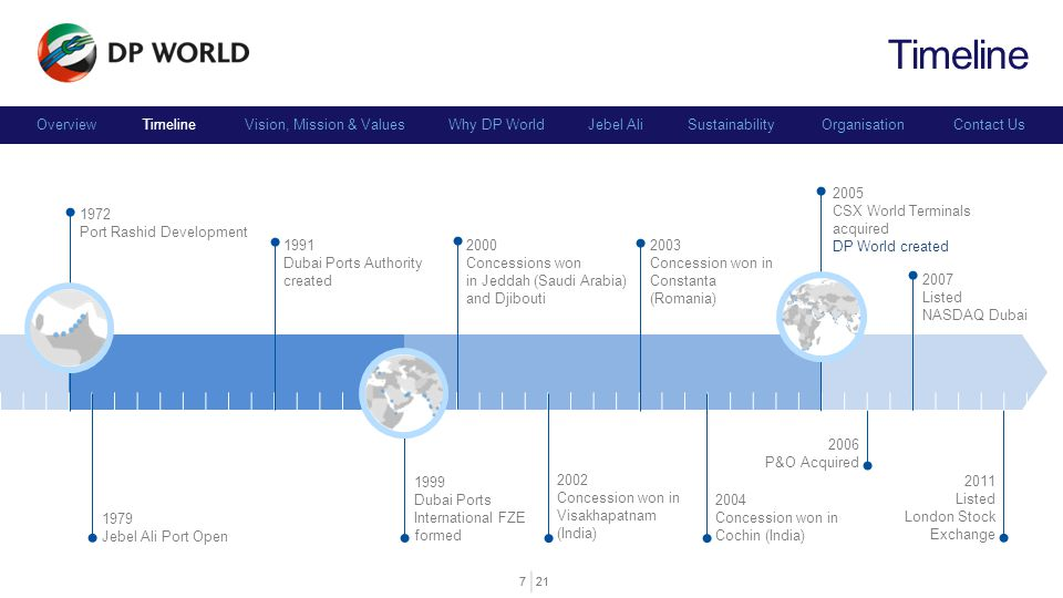 Timeline Timeline 2005 CSX World Terminals acquired DP World created
