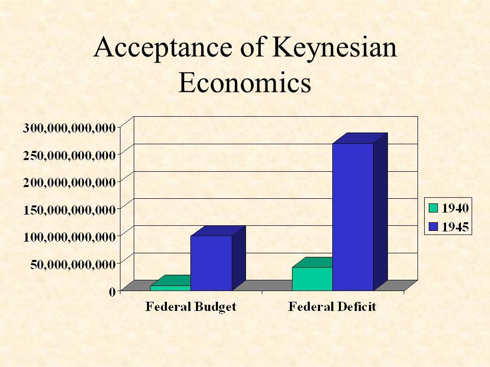 Acceptance of Keynesian Economics