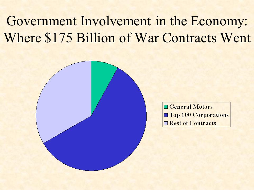 Government Involvement in the Economy: Where $175 Billion of War Contracts Went
