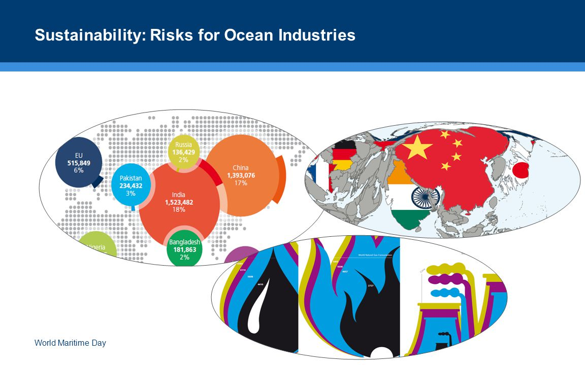 Sustainability: Risks for Ocean Industries