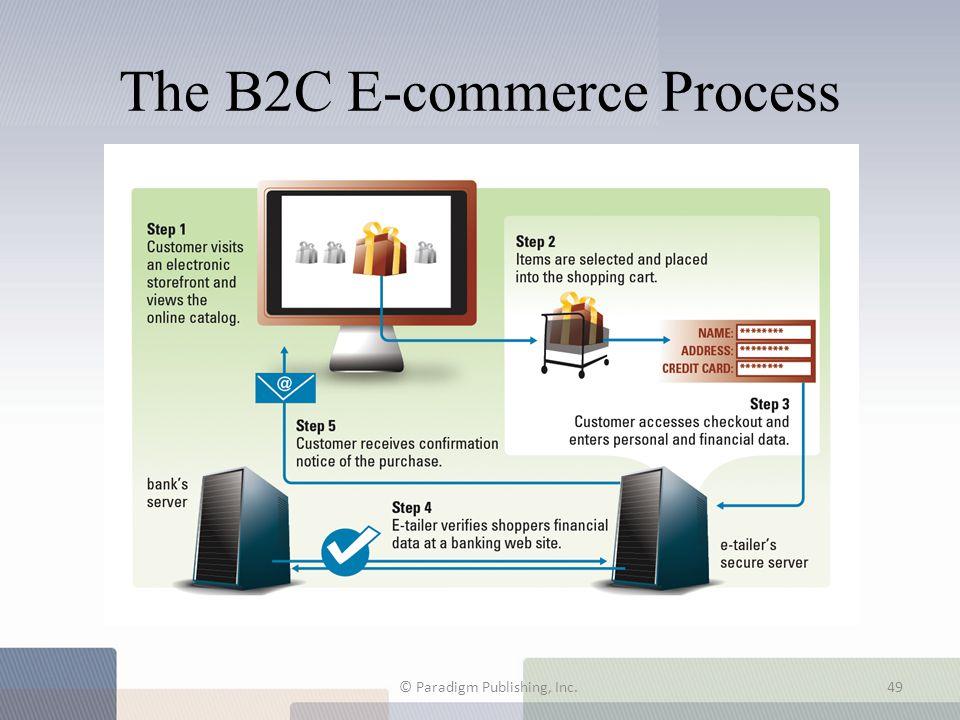 The B2C E-commerce Process