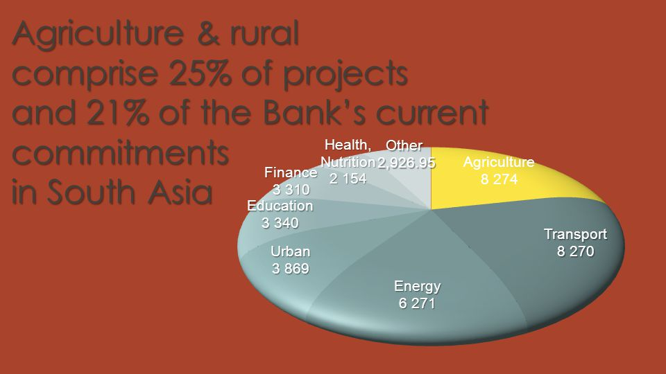 Agriculture & rural comprise 25% of projects and 21% of the Bank's current commitments in South Asia