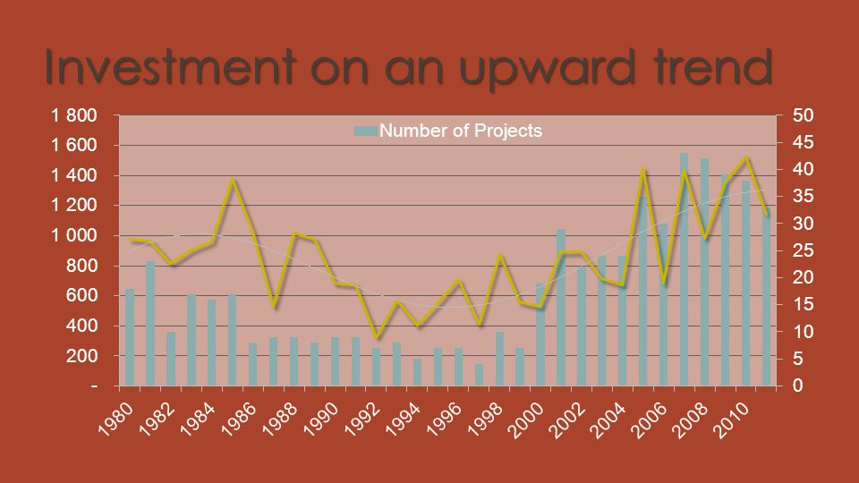 Investment on an upward trend