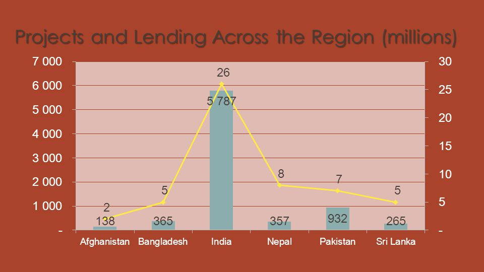 Projects and Lending Across the Region (millions)